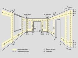 Основные правила электромонтажа электропроводки в помещениях в Копейске. Электромонтаж компанией Русский электрик